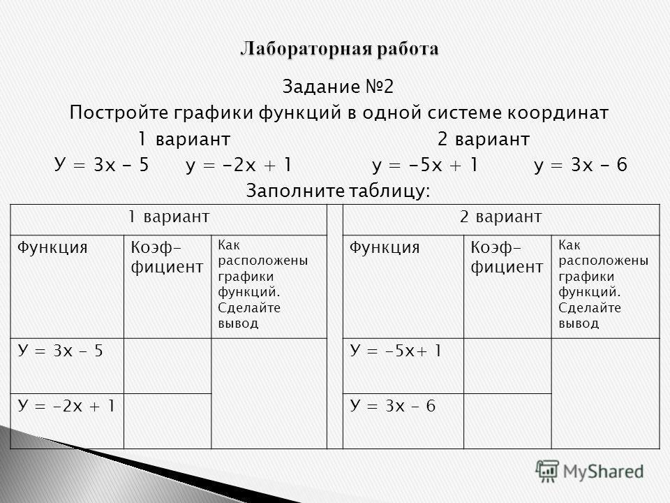 Задание 2 Постройте графики функций в одной системе координат 1 вариант 2 вариант У = 3х - 5 у = -2х + 1 у = -5х + 1 у = 3х - 6 Заполните таблицу: 1 вариант2 вариант ФункцияКоэф- фициент Как расположены графики функций. Сделайте вывод ФункцияКоэф- фи