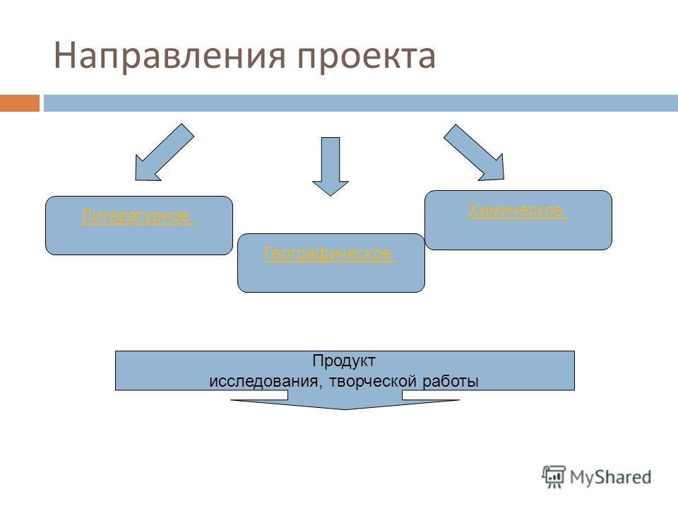 Направления проекта Литературное Географическое Химическое Продукт исследования, творческой работы