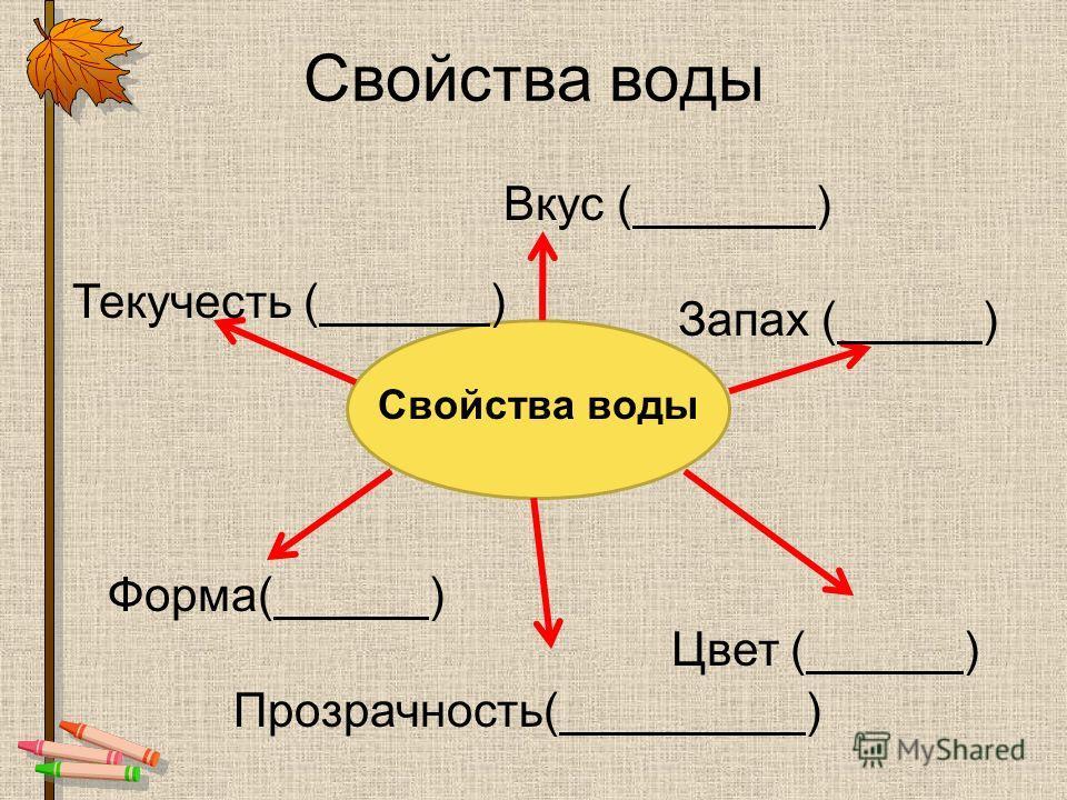 Свойства воды Вкус ( ) Текучесть ( ) Форма( ) Прозрачность( ) Цвет ( ) Запах ( )