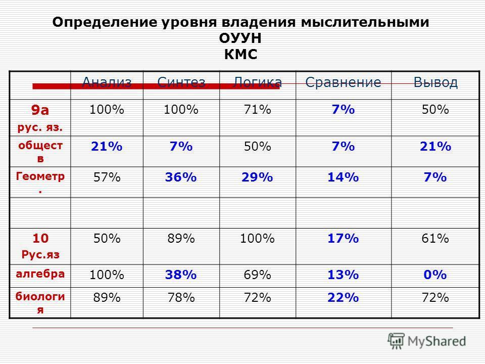 Определение уровня владения мыслительными ОУУН КМС АнализСинтезЛогикаСравнениеВывод 9а рус. яз. 100% 71%7%50% общест в 21%7%50%7%21% Геометр. 57%36%29%14%7% 10 Рус.яз 50%89%100%17%61% алгебра 100%38%69%13%0% биологи я 89%78%72%22%72%