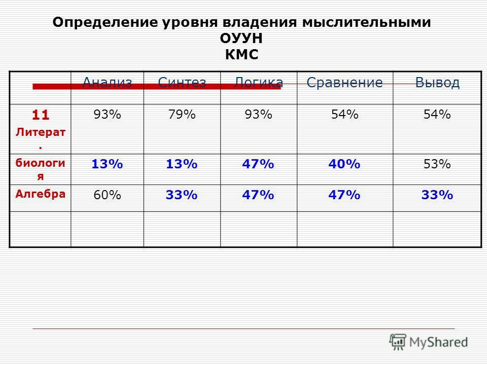 Определение уровня владения мыслительными ОУУН КМС АнализСинтезЛогикаСравнениеВывод 11 Литерат. 93%79%93%54% биологи я 13% 47%40%53% Алгебра 60%33%47% 33%