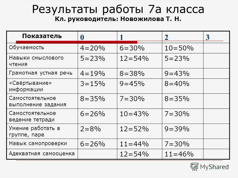 Результаты работы 7а класса Кл. руководитель: Новожилова Т. Н. Показатель 0123 Обучаемость 4=20%6=30%10=50% Навыки смыслового чтения 5=23%12=54%5=23% Грамотная устная речь 4=19%8=38%9=43% «Свёртывание» информации 3=15%9=45%8=40% Самостоятельное выпол