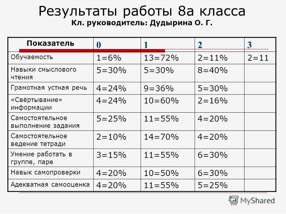 Результаты работы 8а класса Кл. руководитель: Дудырина О. Г. Показатель 0123 Обучаемость 1=6%13=72%2=11%2=11 Навыки смыслового чтения 5=30% 8=40% Грамотная устная речь 4=24%9=36%5=30% «Свёртывание» информации 4=24%10=60%2=16% Самостоятельное выполнен