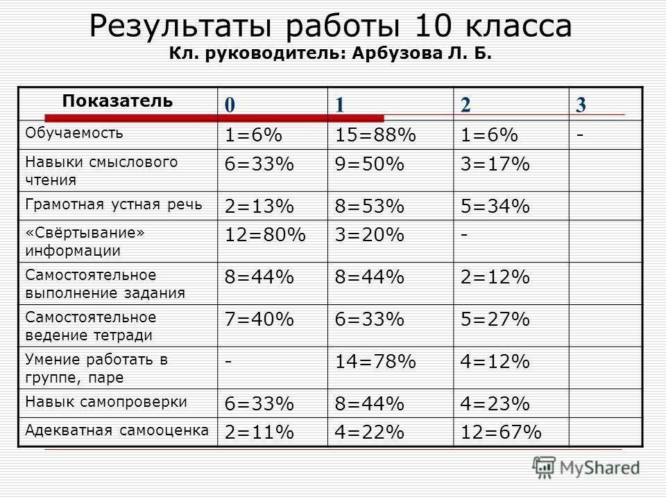 Результаты работы 10 класса Кл. руководитель: Арбузова Л. Б. Показатель 0123 Обучаемость 1=6%15=88%1=6%- Навыки смыслового чтения 6=33%9=50%3=17% Грамотная устная речь 2=13%8=53%5=34% «Свёртывание» информации 12=80%3=20%- Самостоятельное выполнение з