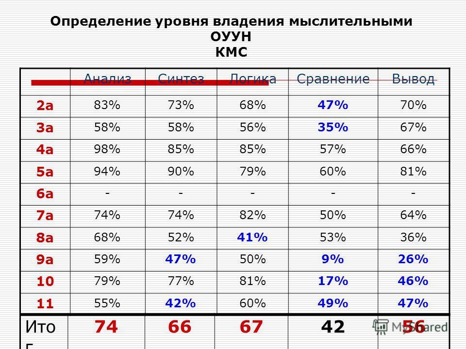 Определение уровня владения мыслительными ОУУН КМС АнализСинтезЛогикаСравнениеВывод 2а 83%73%68%47%70% 3а 58% 56%35%67% 4а 98%85% 57%66% 5а 94%90%79%60%81% 6а ----- 7а 74% 82%50%64% 8а 68%52%41%53%36% 9а 59%47%50%9%26% 10 79%77%81%17%46% 11 55%42%60%