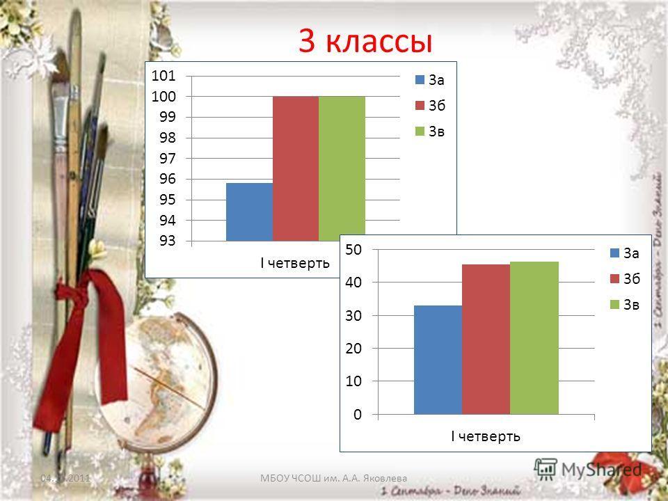 04.11.2011МБОУ ЧСОШ им. А.А. Яковлева 3 классы