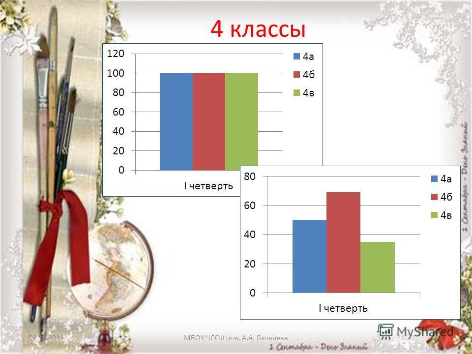 04.11.2011МБОУ ЧСОШ им. А.А. Яковлева 4 классы