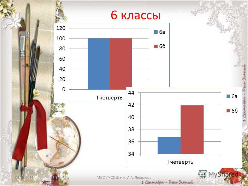 04.11.2011МБОУ ЧСОШ им. А.А. Яковлева 6 классы
