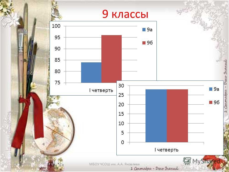 04.11.2011МБОУ ЧСОШ им. А.А. Яковлева 9 классы
