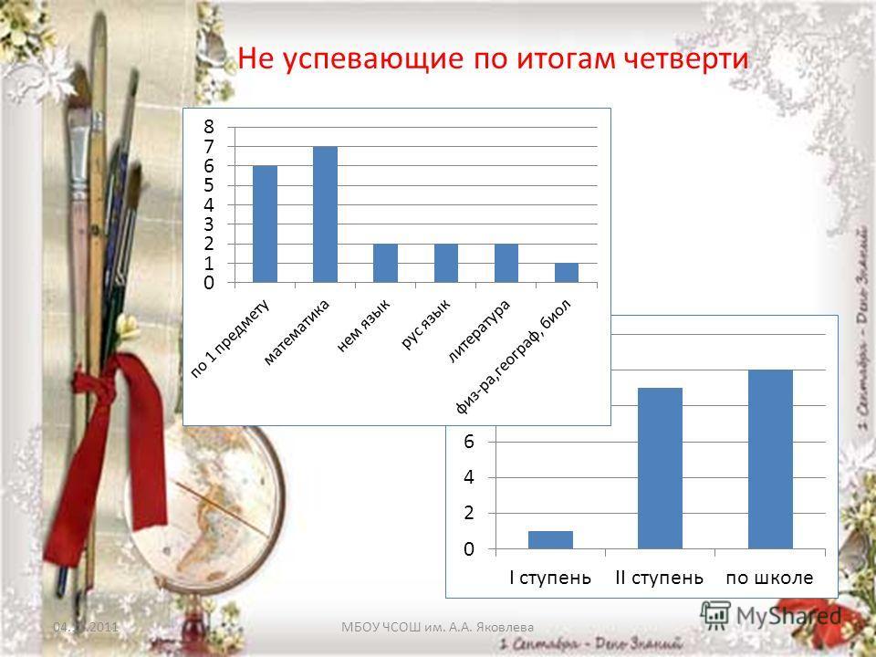 04.11.2011МБОУ ЧСОШ им. А.А. Яковлева Не успевающие по итогам четверти