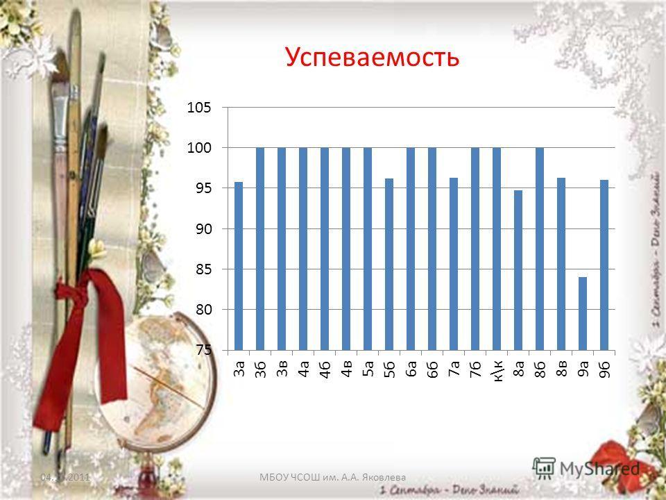 04.11.2011МБОУ ЧСОШ им. А.А. Яковлева Успеваемость