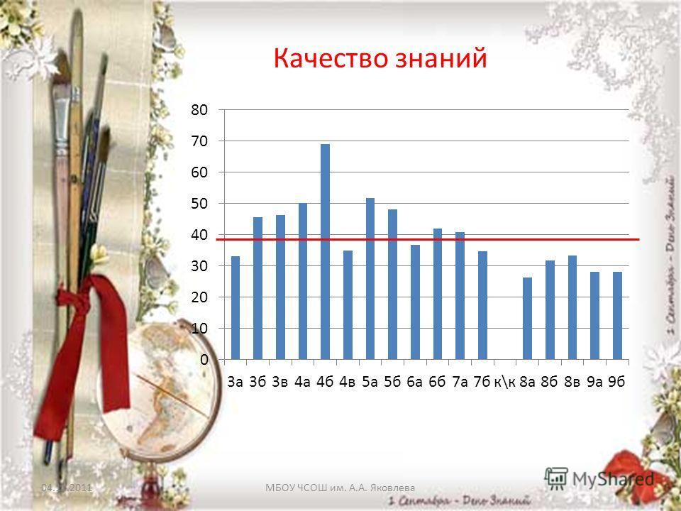 04.11.2011МБОУ ЧСОШ им. А.А. Яковлева Качество знаний