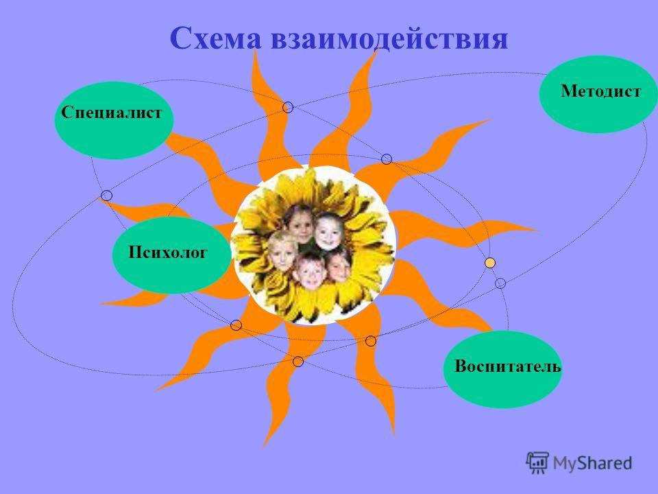 Схема взаимодействия Специалист Воспитатель Психолог Методист