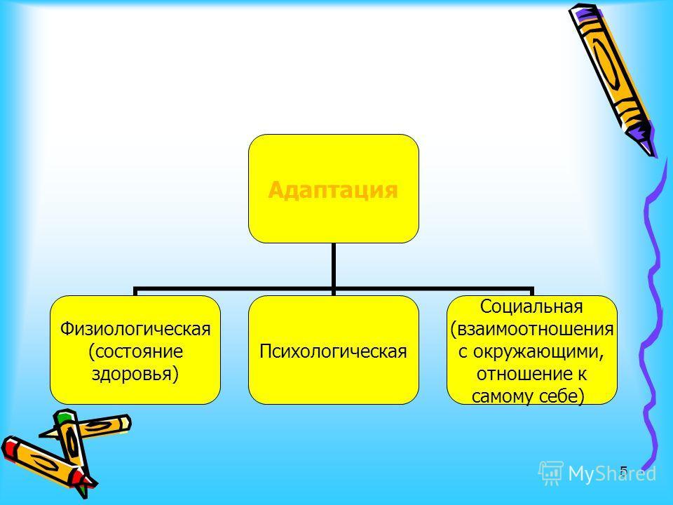 5 Адаптация Физиологическая (состояние здоровья) Психологическая Социальная (взаимоотношения с окружающими, отношение к самому себе)