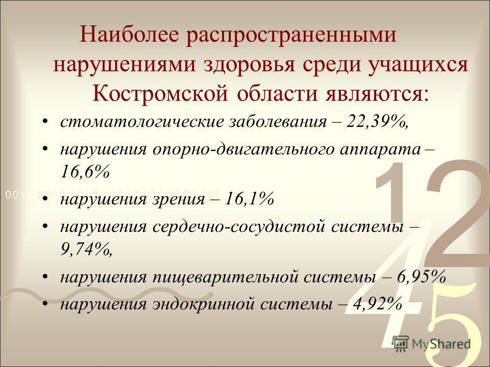Наиболее распространенными нарушениями здоровья среди учащихся Костромской области являются: стоматологические заболевания – 22,39%, нарушения опорно-двигательного аппарата – 16,6% нарушения зрения – 16,1% нарушения сердечно-сосудистой системы – 9,74