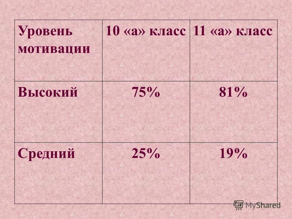Уровень мотивации 10 «а» класс11 «а» класс Высокий75%81% Средний25%19%