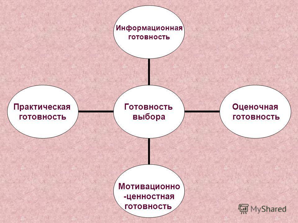 Готовность выбора Информационная готовность Оценочная готовность Мотивационно -ценностная готовность Практическая готовность