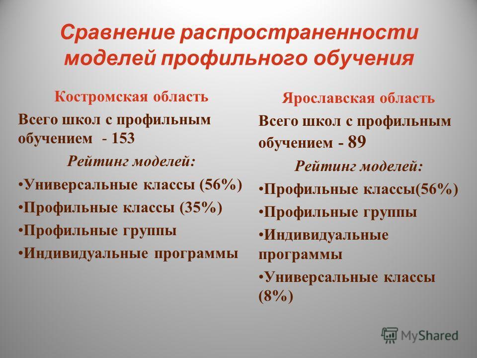 Сравнение распространенности моделей профильного обучения Костромская область Всего школ с профильным обучением - 153 Рейтинг моделей: Универсальные классы (56%) Профильные классы (35%) Профильные группы Индивидуальные программы Ярославская область В