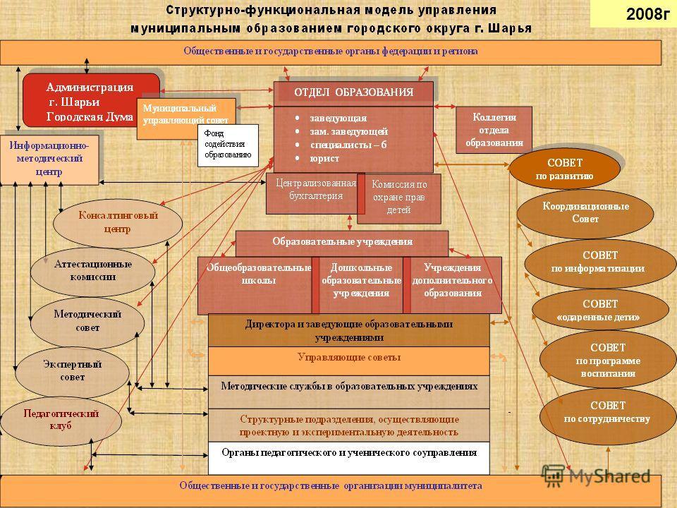 Муниципальная система образования городской округ город Шарья Костромской области 4 2008г