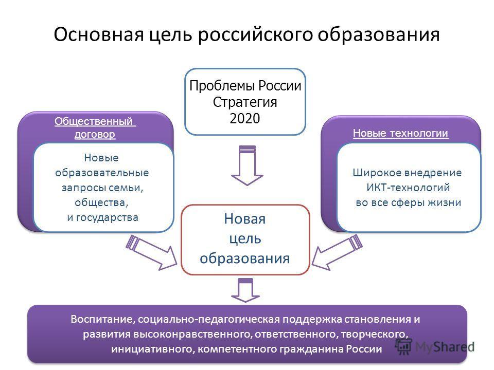 12 Основная цель российского образования Новая цель образования Новые технологии Общественный договор Общественный договор Новые образовательные запросы семьи, общества, и государства Широкое внедрение ИКТ-технологий во все сферы жизни Проблемы Росси