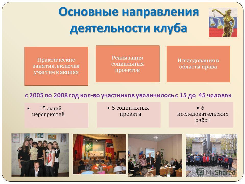 Основные направления деятельности клуба Практические занятия, включая участие в акциях 15 акций, мероприятий Реализация социальных проектов 5 социальных проекта Исследования в области права 6 исследовательских работ с 2005 по 2008 год кол - во участн