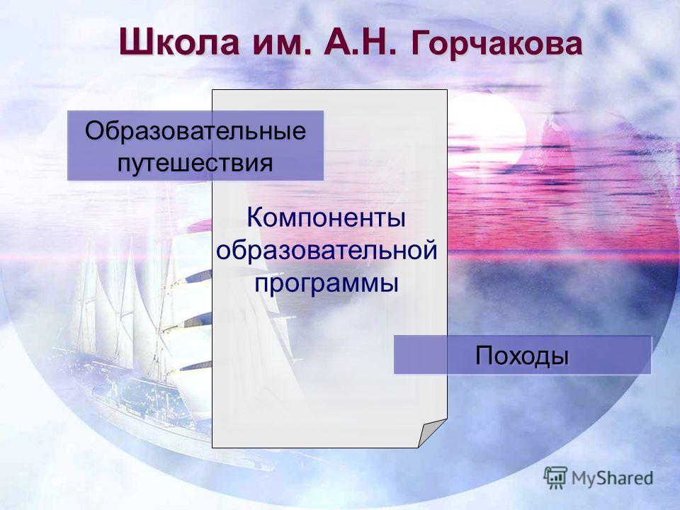 Школа им. А.Н. Горчакова Компоненты образовательной программы Образовательные путешествия Походы
