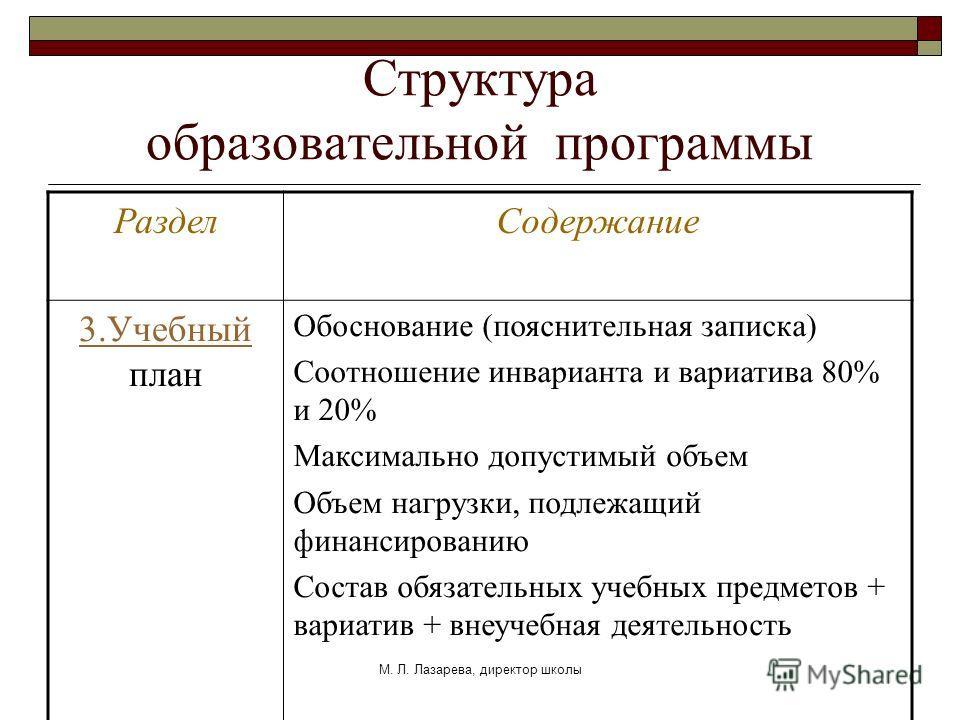 М. Л. Лазарева, директор школы Структура образовательной программы РазделСодержание 3.Учебный 3.Учебный план Обоснование (пояснительная записка) Соотношение инварианта и вариатива 80% и 20% Максимально допустимый объем Объем нагрузки, подлежащий фина