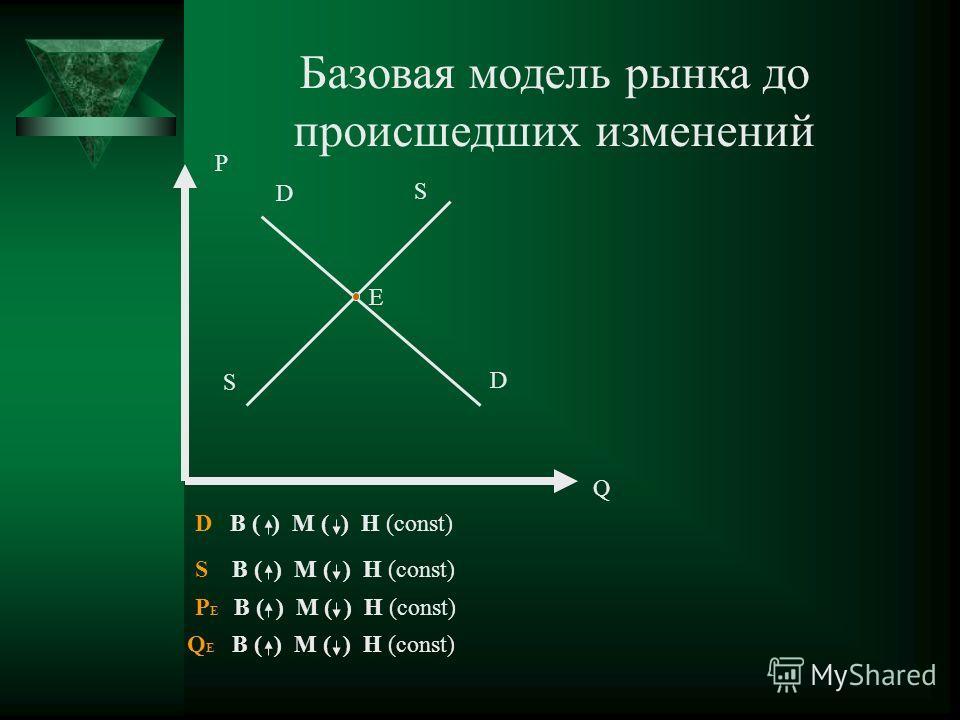 P Q D D S S S В ( ) М ( ) Н (const) D В ( ) М ( ) Н (const) P Е В ( ) М ( ) Н (const) Q Е В ( ) М ( ) Н (const) Е Базовая модель рынка до происшедших изменений
