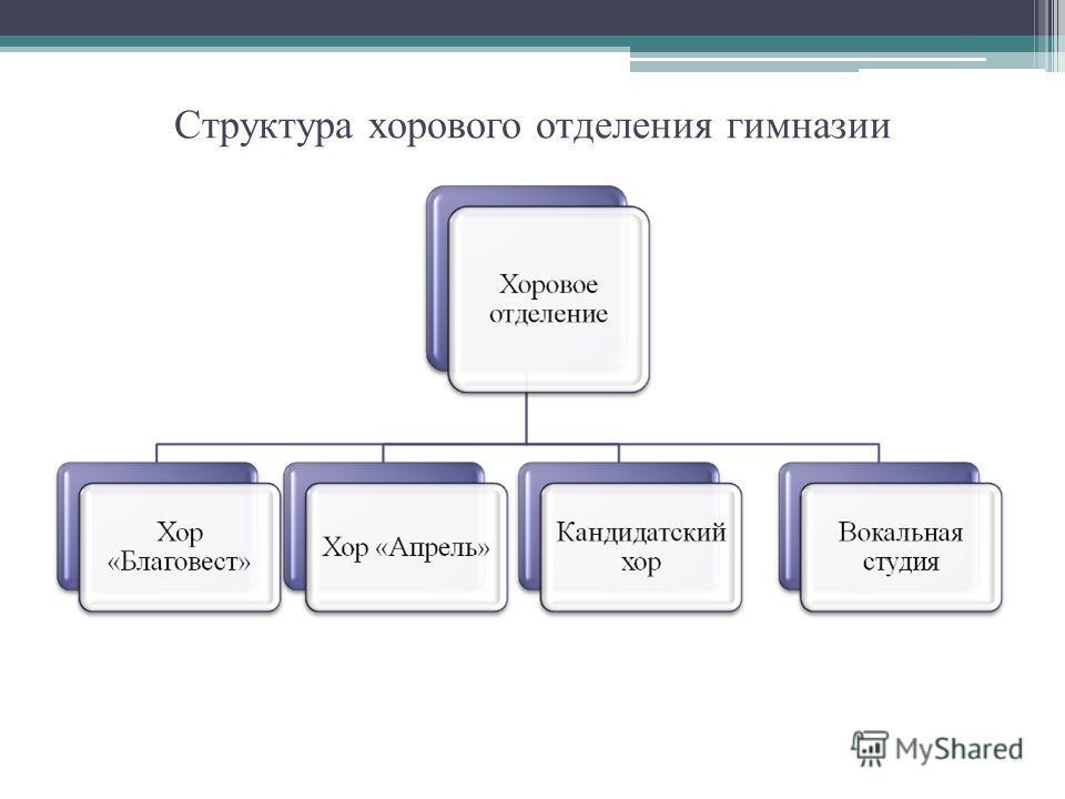 Структура хорового отделения гимназии