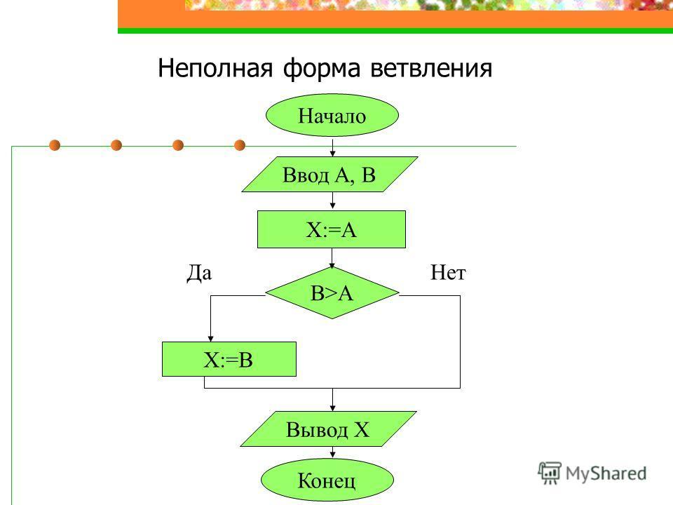 Неполная форма ветвления Ввод A, В В>АВ>А X:=ВX:=В Вывод X ДаНет Начало Конец Х:=А