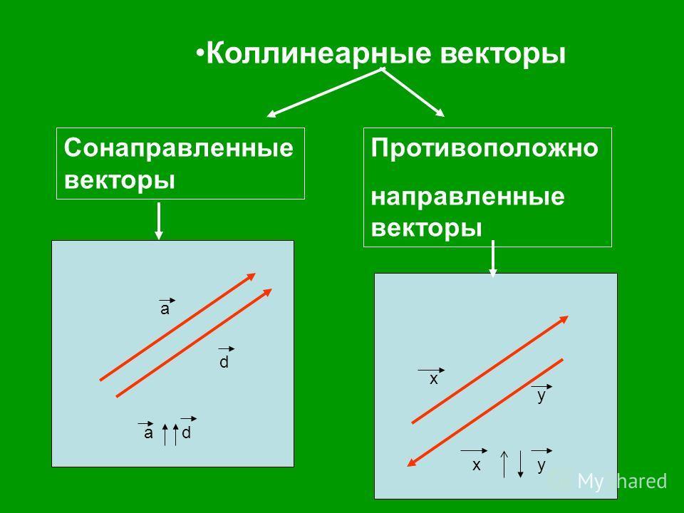 Коллинеарные векторы Сонаправленные векторы Противоположно направленные векторы а d аd x y xy