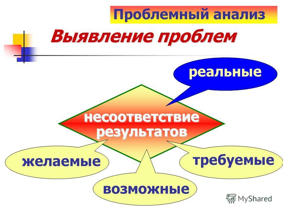 несоответствие результатов результатов реальные Выявление проблем желаемые требуемые возможные Проблемный анализ