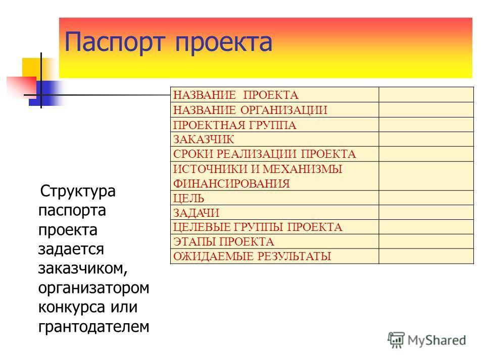 Паспорт проекта НАЗВАНИЕ ПРОЕКТА НАЗВАНИЕ ОРГАНИЗАЦИИ ПРОЕКТНАЯ ГРУППА ЗАКАЗЧИК СРОКИ РЕАЛИЗАЦИИ ПРОЕКТА ИСТОЧНИКИ И МЕХАНИЗМЫ ФИНАНСИРОВАНИЯ ЦЕЛЬ ЗАДАЧИ ЦЕЛЕВЫЕ ГРУППЫ ПРОЕКТА ЭТАПЫ ПРОЕКТА ОЖИДАЕМЫЕ РЕЗУЛЬТАТЫ Структура паспорта проекта задается за