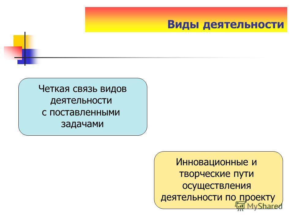 Виды деятельности Четкая связь видов деятельности с поставленными задачами Инновационные и творческие пути осуществления деятельности по проекту