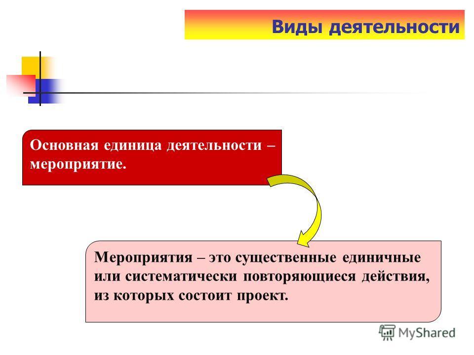 Виды деятельности Основная единица деятельности – мероприятие. Мероприятия – это существенные единичные или систематически повторяющиеся действия, из которых состоит проект.