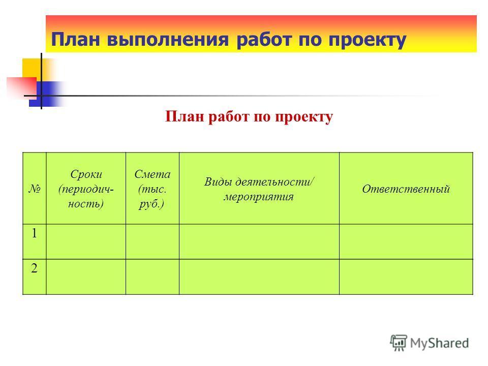 План выполнения работ по проекту Сроки (периодич- ность) Смета (тыс. руб.) Виды деятельности/ мероприятия Ответственный 1 План работ по проекту 2