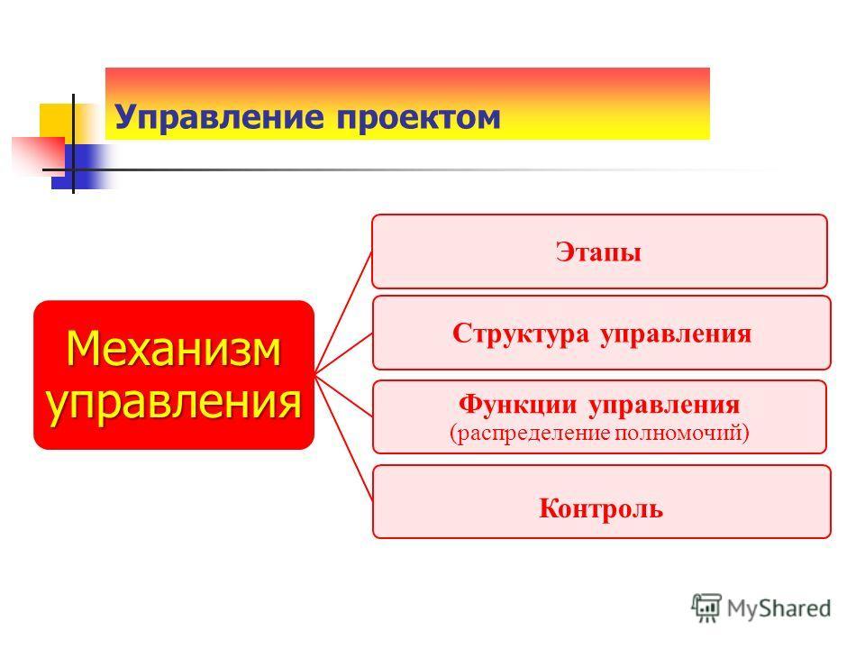 Механизм управления ЭтапыСтруктура управления Функции управления (распределение полномочий) Контроль Управление проектом