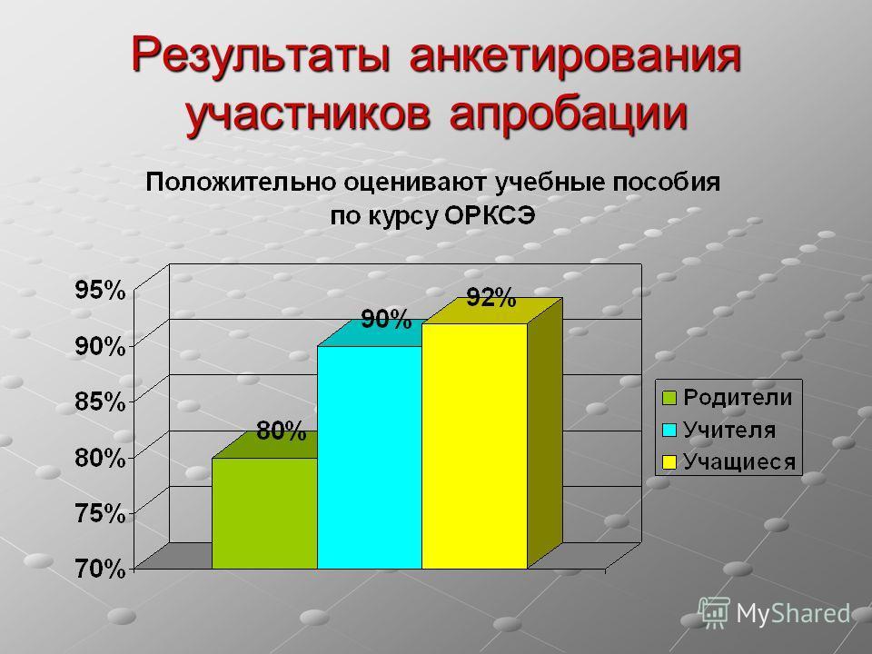 Результаты анкетирования участников апробации