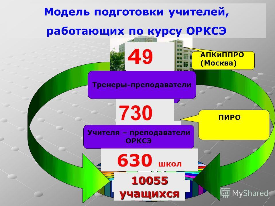 учителя Модель подготовки учителей, работающих по курсу ОРКСЭ 4949 АПКиППРО (Москва) 730 Тренеры-преподаватели Учителя – преподаватели ОРКСЭ ПИРО 10055 учащихся 630 школ