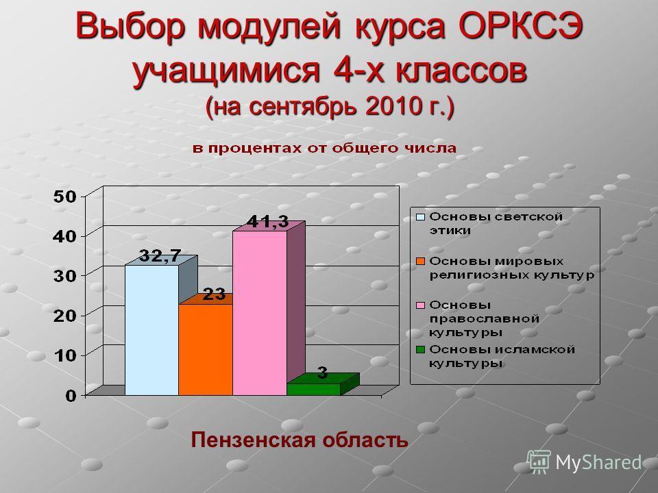 Выбор модулей курса ОРКСЭ учащимися 4-х классов (на сентябрь 2010 г.) Пензенская область