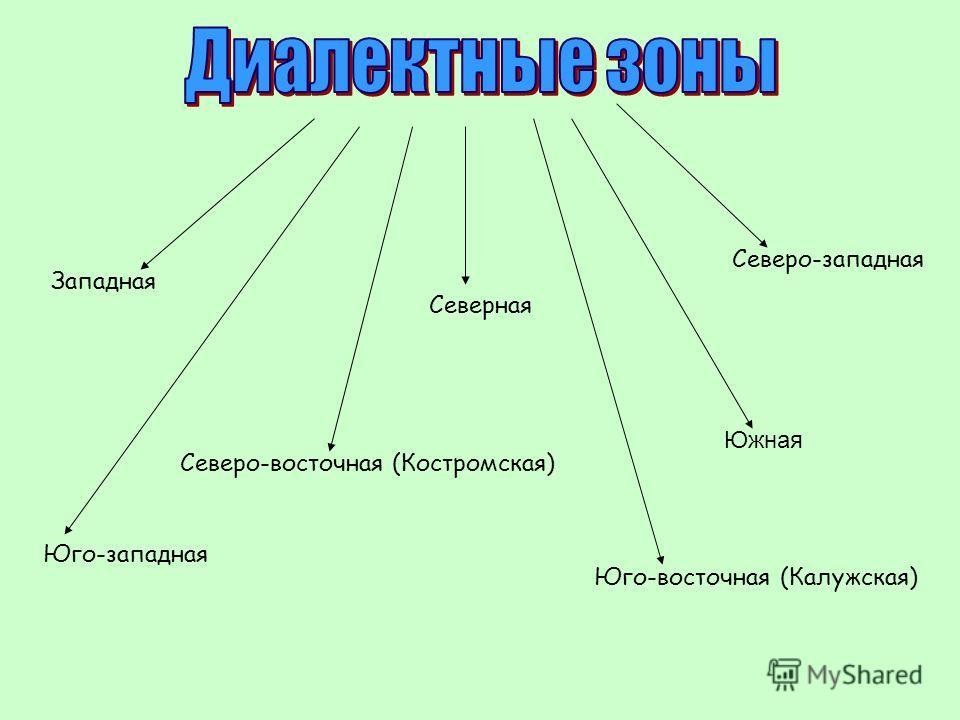 Северная Северо-западная Северо-восточная (Костромская) Южная Юго-западная Юго-восточная (Калужская) Западная