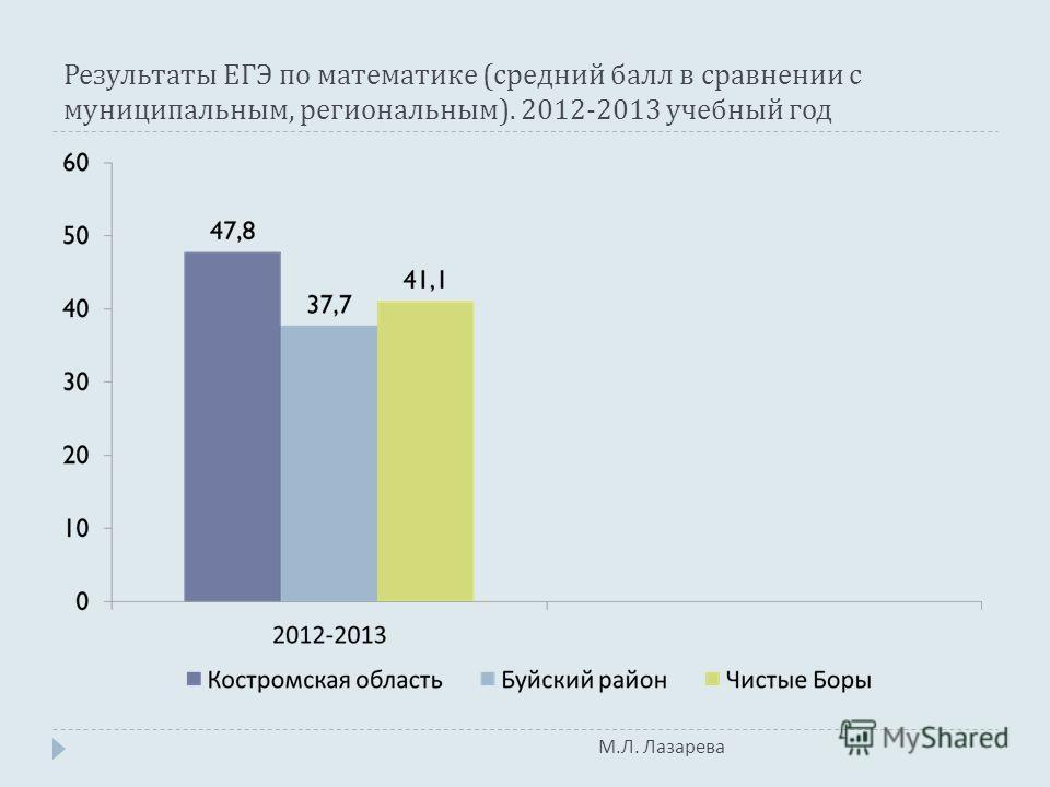 М. Л. Лазарева Результаты ЕГЭ по математике ( средний балл в сравнении с муниципальным, региональным ). 2012-2013 учебный год