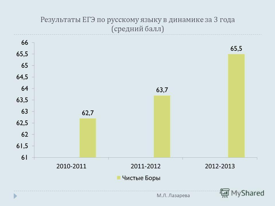 М. Л. Лазарева Результаты ЕГЭ по русскому языку в динамике за 3 года ( средний балл )