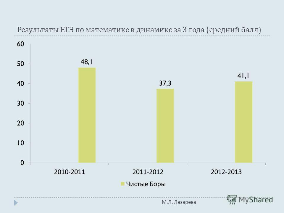 М. Л. Лазарева Результаты ЕГЭ по математике в динамике за 3 года ( средний балл )
