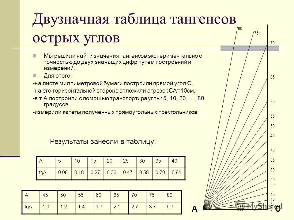 Двузначная таблица тангенсов острых углов Мы решили найти значения тангенсов экспериментально с точностью до двух значащих цифр путем построений и измерений. Для этого: -на листе миллиметровой бумаги построили прямой угол С, -на его горизонтальной ст