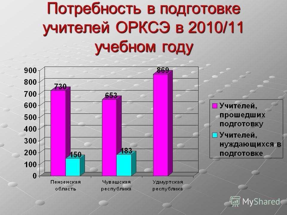 Потребность в подготовке учителей ОРКСЭ в 2010/11 учебном году