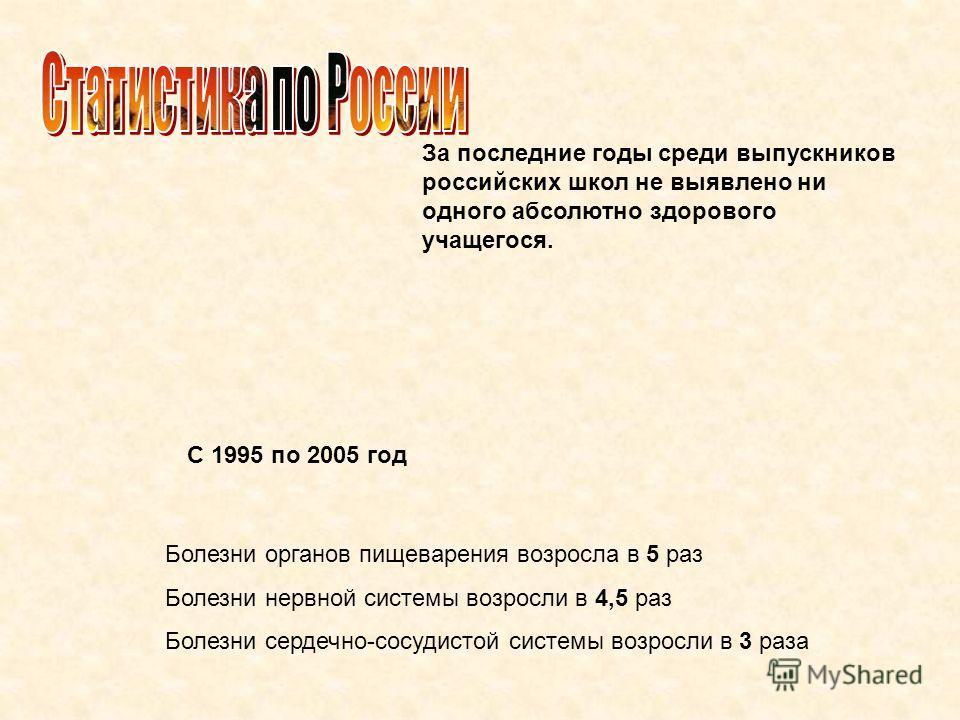 За последние годы среди выпускников российских школ не выявлено ни одного абсолютно здорового учащегося. С 1995 по 2005 год Болезни органов пищеварения возросла в 5 раз Болезни нервной системы возросли в 4,5 раз Болезни сердечно-сосудистой системы во