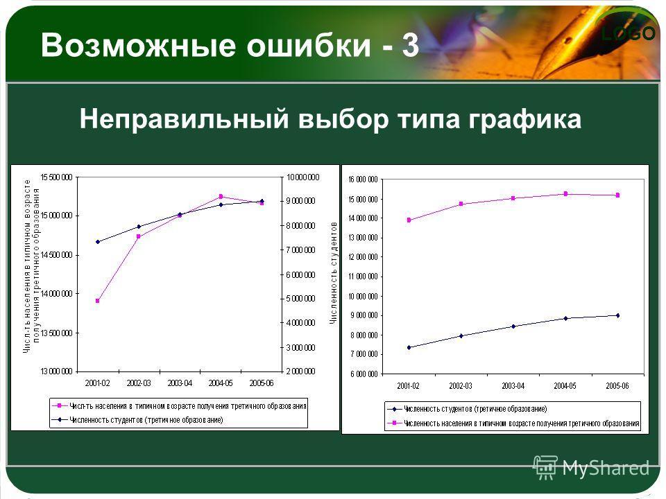 LOGO Возможные ошибки - 3 Неправильный выбор типа графика
