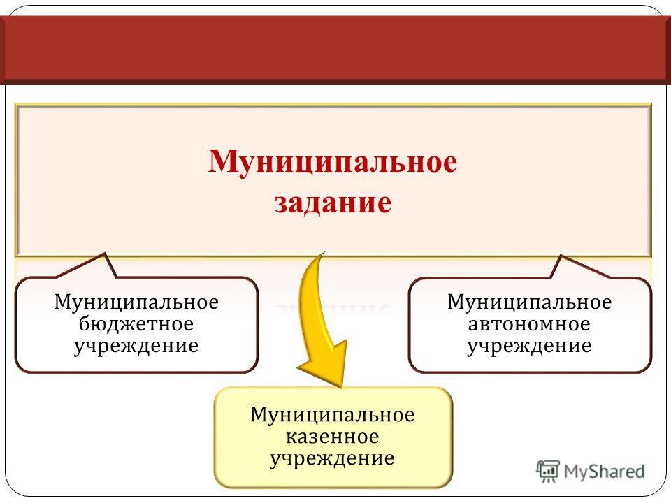 Муниципальное бюджетное учреждение Муниципальное автономное учреждение Муниципальное казенное учреждение