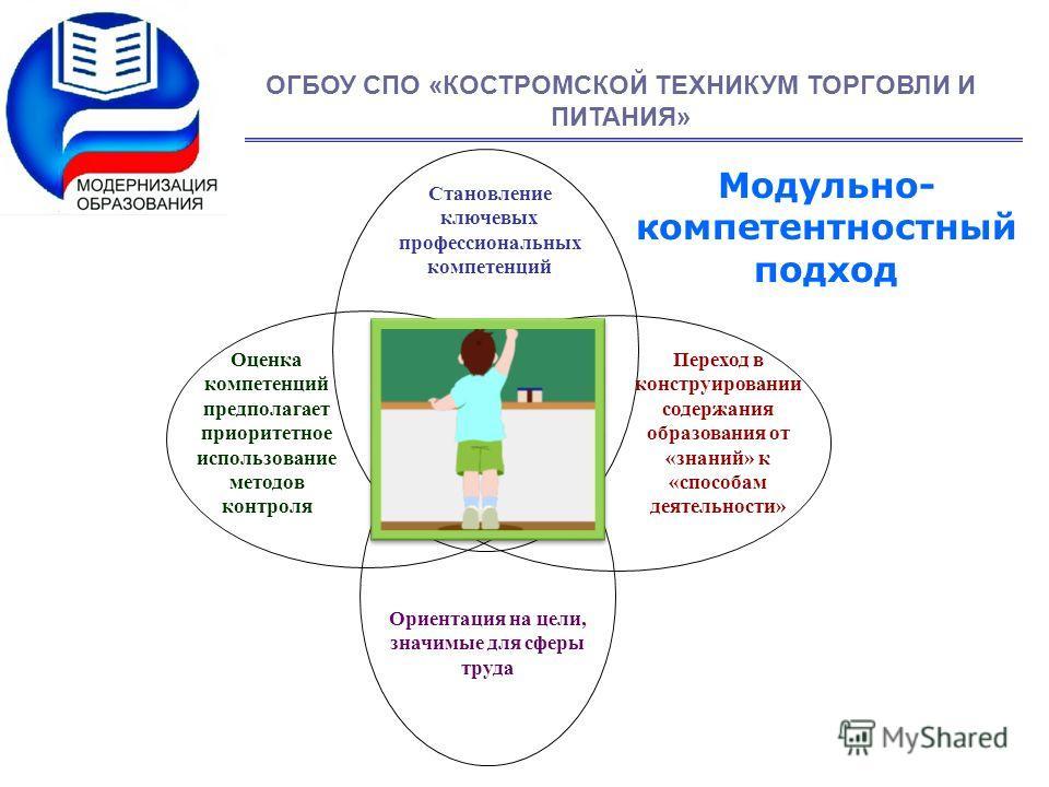 Становление ключевых профессиональных компетенций Оценка компетенций предполагает приоритетное использование методов контроля Переход в конструировании содержания образования от «знаний» к «способам деятельности» Ориентация на цели, значимые для сфер